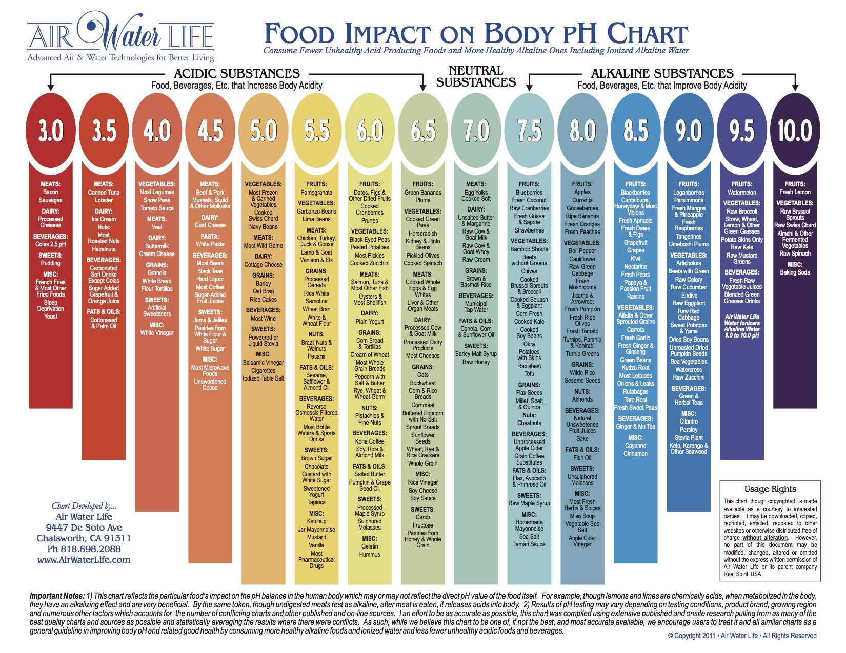 FoodImpactOnBody-pH-Chart